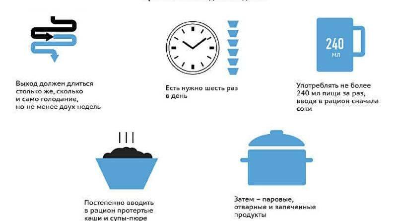 pravilnyj-vyhod-iz-suhogo-golodaniya-rekomendatsii-2