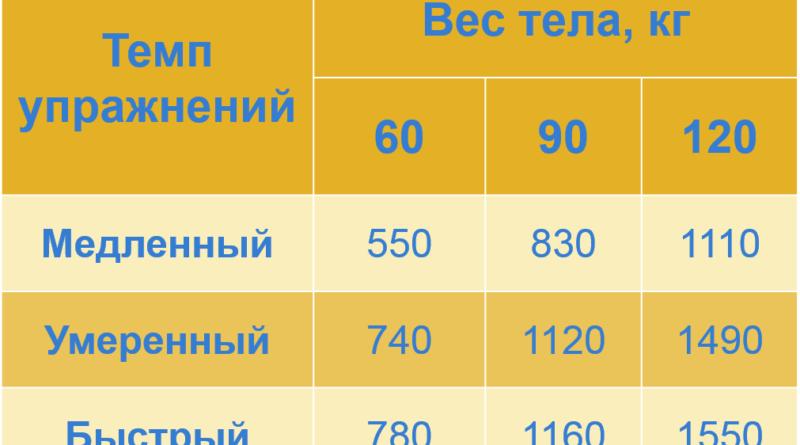 skolko-kalorij-szhigaetsya-pri-pryzhkah-na-skakalke-2
