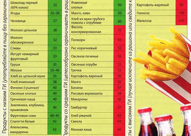 slozhnye-uglevody-spisok-produktov-dlya-pohudeniya-v-tablitse-2