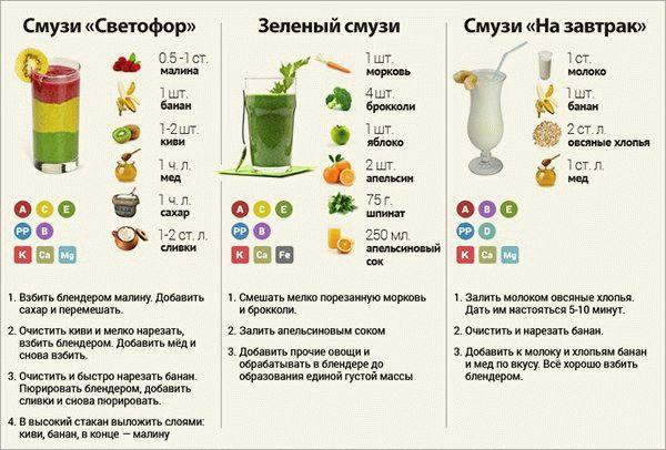 smuzi-dlya-pohudeniya-v-blendere-retsepty-s-foto-poshagovo-2