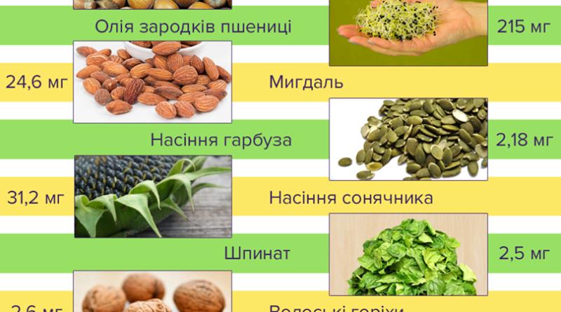 v-kakih-produktah-soderzhitsya-mnogo-vitamina-e-spisok-2